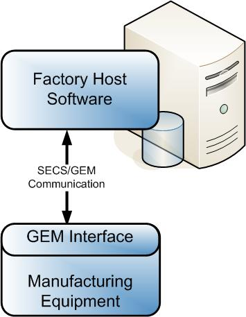 GEM Factory Host Interface resized 600