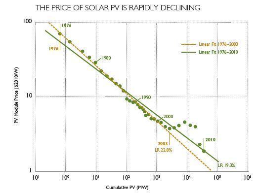 PV Decreasing Cost resized 600