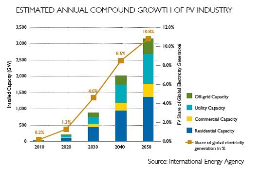 PV Industry Growth Forecast