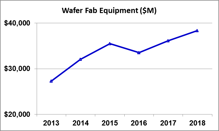 Gartner Forecast Wafer Fab Equipment Oct 2014