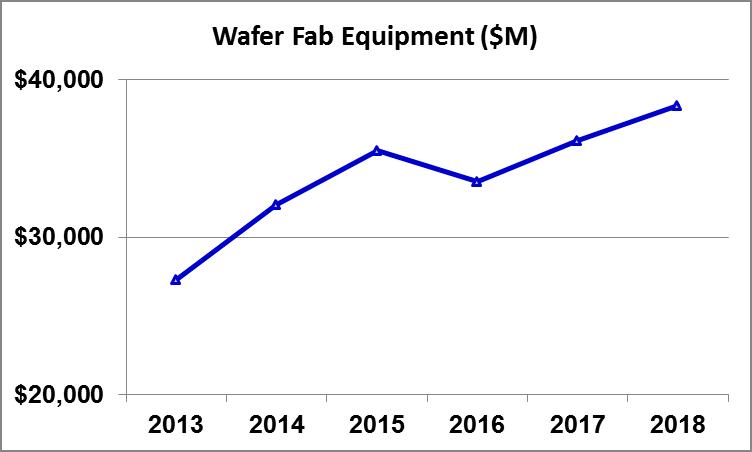 Gartner Forecast Wafer Fab Equipment Oct 2014