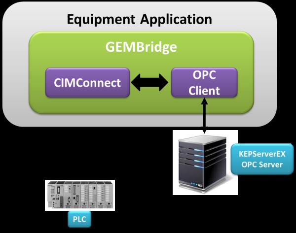Kepware CIMConnect resized 600