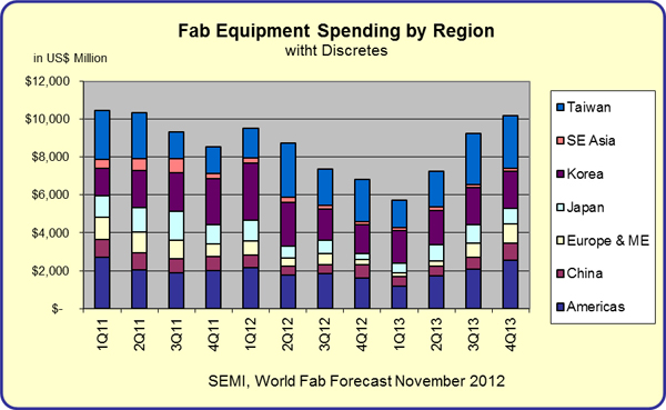 Fab Equipment Sales By Region