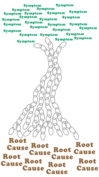 Symptoms_Problems_Cause_tree