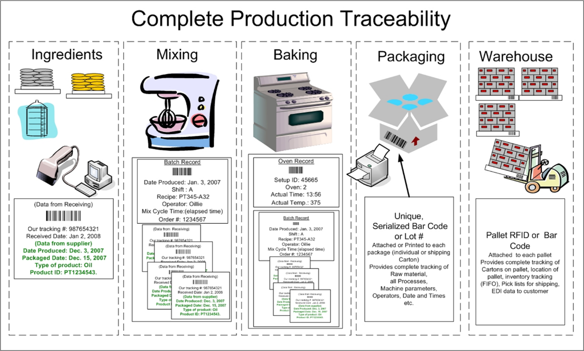 Complete Production Traceability