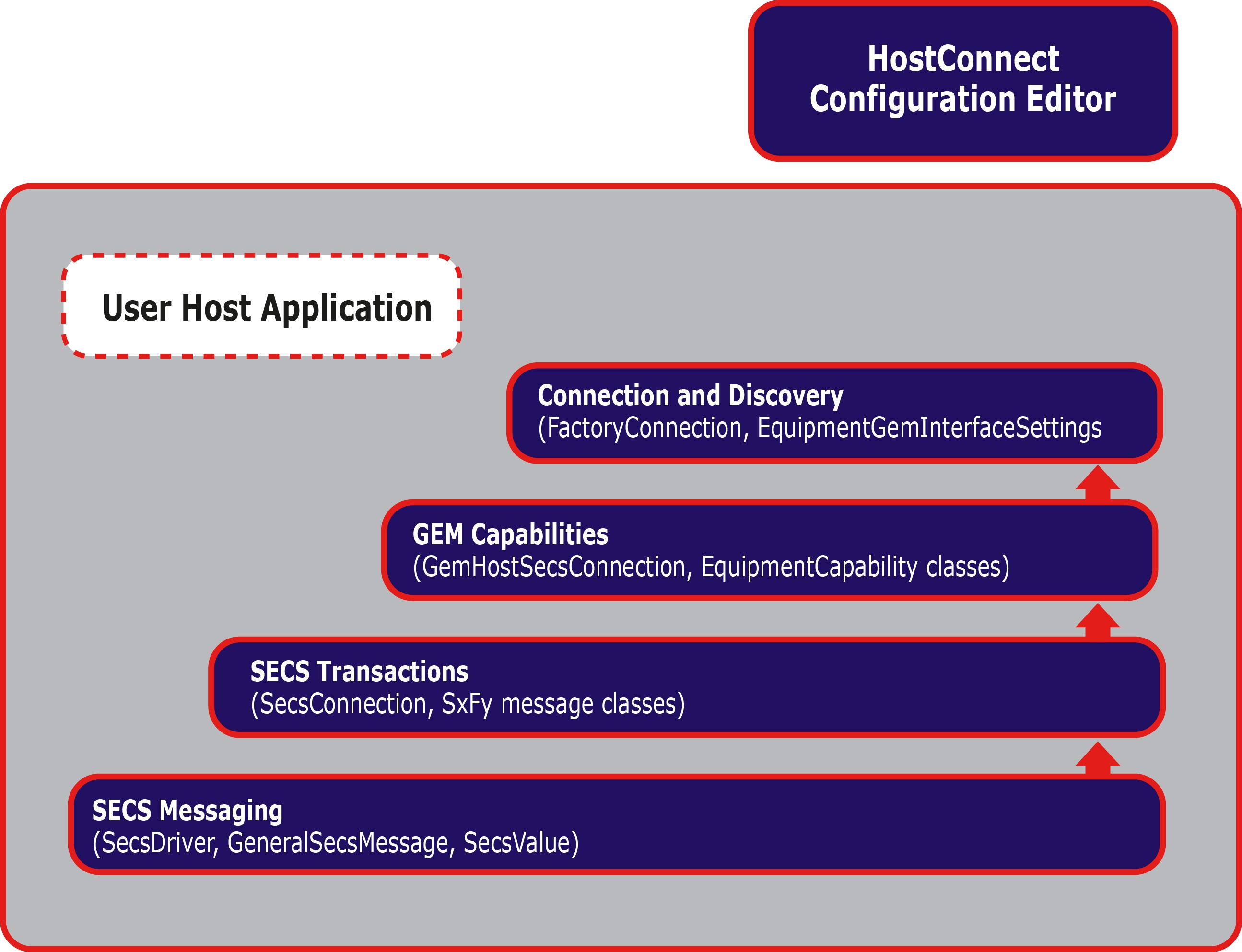 HostConnect_Layers.jpg