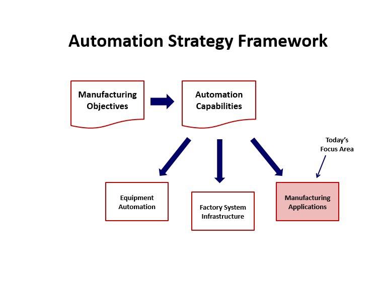 Automation_Strategy_Framework_Mfg_Apps.jpg
