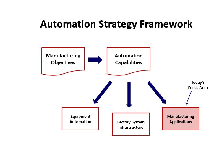 Automation_Strategy_Framework_Mfg_Apps.jpg